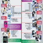 Cloud Infographic – Evolution Of The Cell Phone