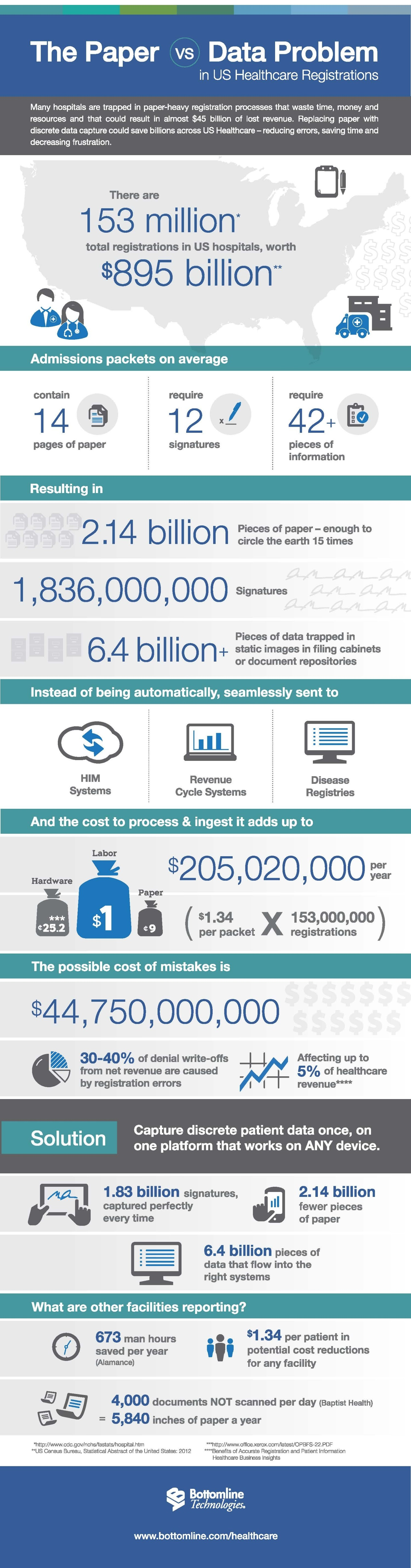 Cloud Infographic: Paper Vs Big Data In US Healthcare