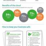 Cloud Infographic: Keeping Your Business Safe Online