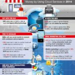 Cloud Infographic: The SMB 2014 Wish List