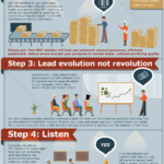 Cloud Infographic: 5 Steps To ERP Profitability