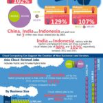 Cloud Infographic: Cloud Computing's Role In Job Creation