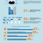 Cloud Infographic: Survey Reveals A Reliance On Cloud Services