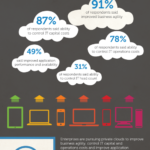 Business Agility Of Cloud Computing
