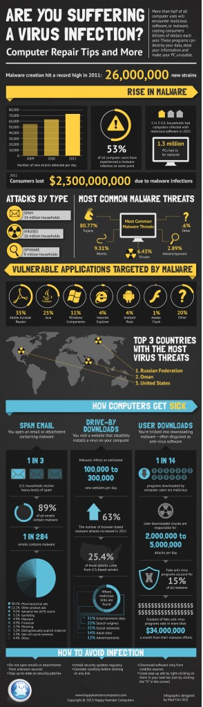 Computer-Virus-Statistics