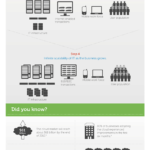 Cloud Infographic: Cloud Drivers For Adoption