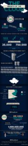 Cloud Infographic: The Growth Of The Cloud