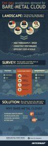 Internap Public Cloud Survey Reveals Performance As Top Challenge