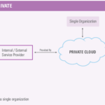 Cloud Computing: Types Of Cloud And Their Relevance – Part 2