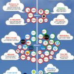 Cloud Infographic: The Rise Of Cloud Hosting