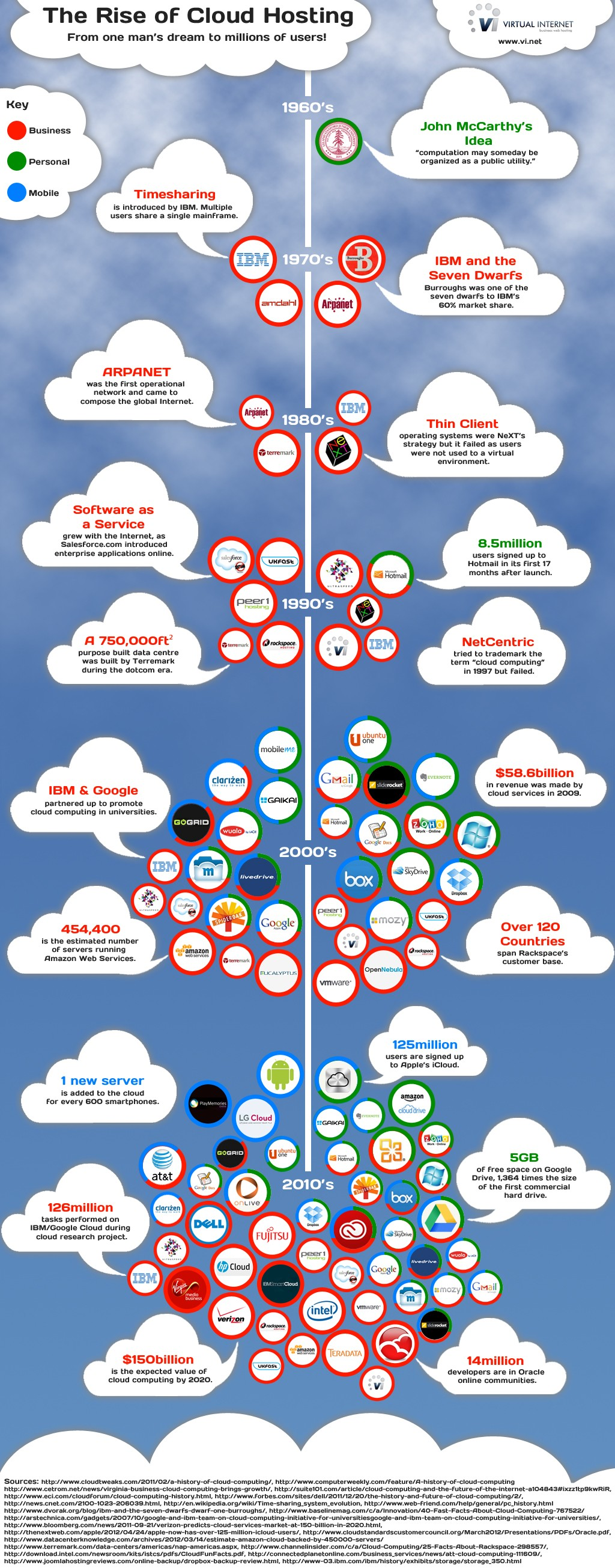 cloud hosting graph