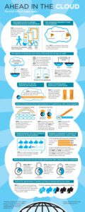Cloud Infographic: The CSC Cloud Usage Index