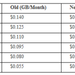 Why Did Amazon Cut Cloud Computing Rates? Part I