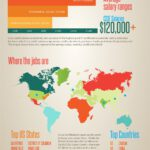 Cloud Infographic: The Journey To Cisco Certification Success