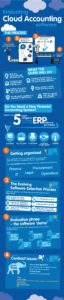 Cloud Infographic: Evaluating Cloud Accounting Software