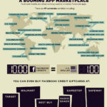 Cloud Infographic: Facebook's Cloud App Economy