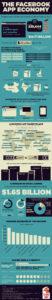 Cloud Infographic: Facebook's Cloud App Economy