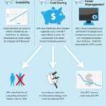 Cloud Infographic: Moving To The Cloud