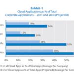 Emerging Markets Emerge Leaders In Cloud Computing Adoption – I