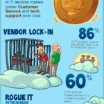 Cloud Infographic: 2012 Cloud Adoption Survey