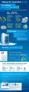 Cloud Infographic: Is Your Data Center Ready?