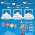Cloud Infographic: Moving Your Business To The Cloud