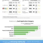Cloud Infographic: Critical Cloud-Based Business Data