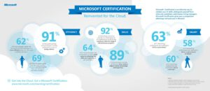 Cloud Computing Certification And Future Job Opportunities