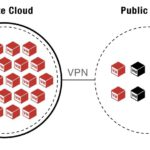 Leveraging a Virtualized Data Center to Improve Business Agility – Part 1