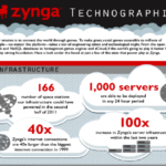 Zynga's Shift from the Public to the Private Cloud