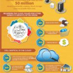 Cloud Infographic: Preventing Disasters In The Cloud