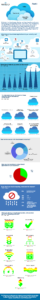 Cloud Infographic: What Do You Store In The Cloud?