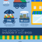 Survey Reveals Google Apps Key Role As The Core Of Corporate IT