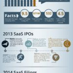 Cloud Infographic: SaaS IPO Industry Predictions