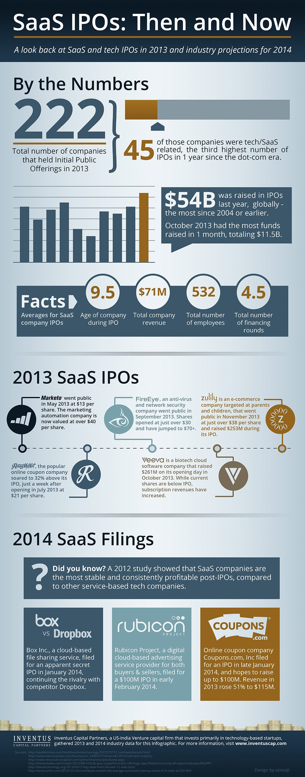 IPO-Cloud-Companies