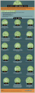 Cloud Infographic: History Of Learning Management Systems