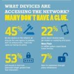 Cloud Infographic – Mobile Security Survey