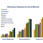 Moving Beyond Cloud Management To Cloud Portfolio Management