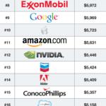 Cloud Infographic: 25 High Paying Internships