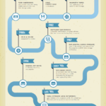 Cloud Infographic: Evolution Of The Backup