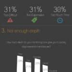 Cloud Infographic: Application Performance Monitoring