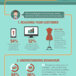 Cloud Infographic: Big Data Retail Revolution