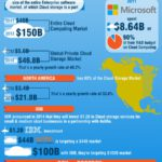 Cloud Infographic: Storage Battle – Box vs Dropbox