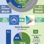 Cloud Infographic: A War Of Ideas – Apple vs Google