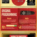 Cloud Infographic: Amazon vs Netflix – Movie Streaming Comparison