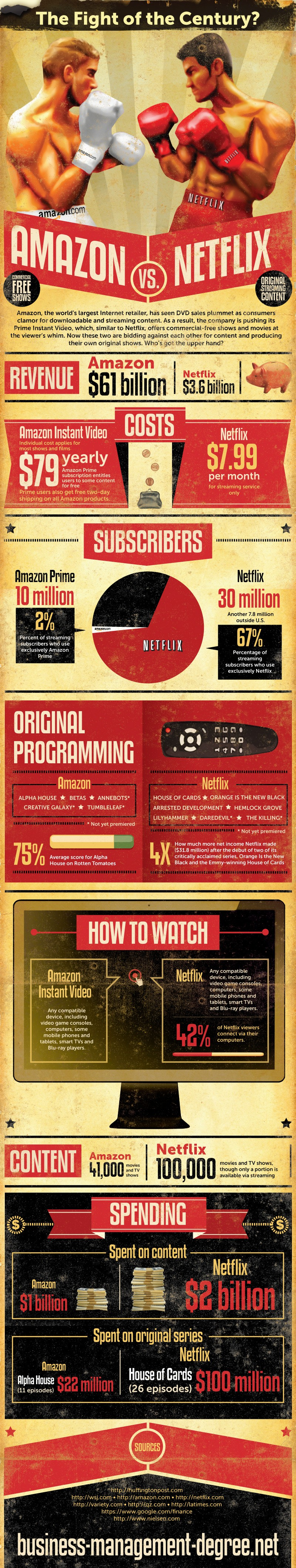 Amazon-vs-netflix-infographic