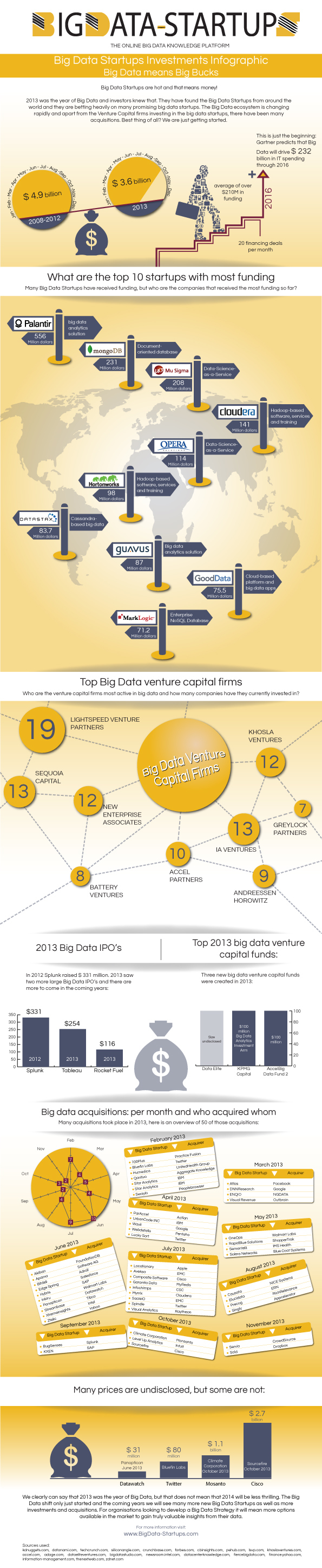 Big Data Starups Investment Infographic - Big Data means Big Buc