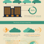 Cloud Infographic: The Explosive Growth Of The Cloud