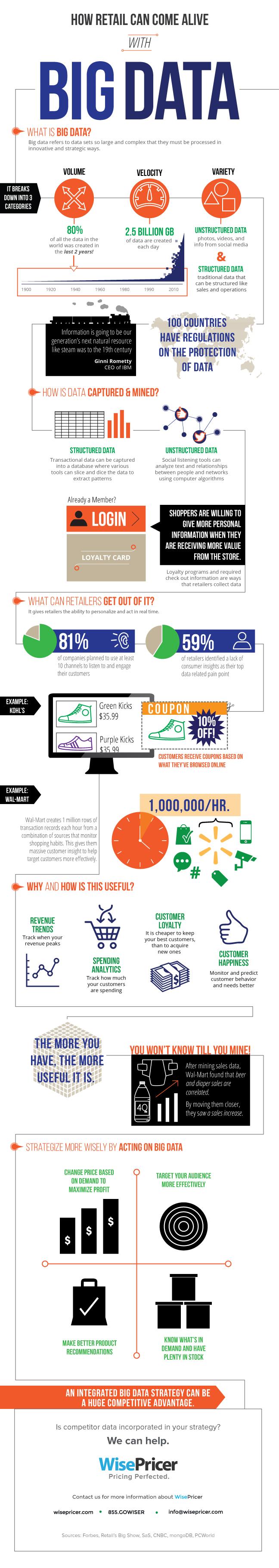 infographic-bigdata-retail