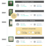 Cloud Infographic: CPU To The Cloud